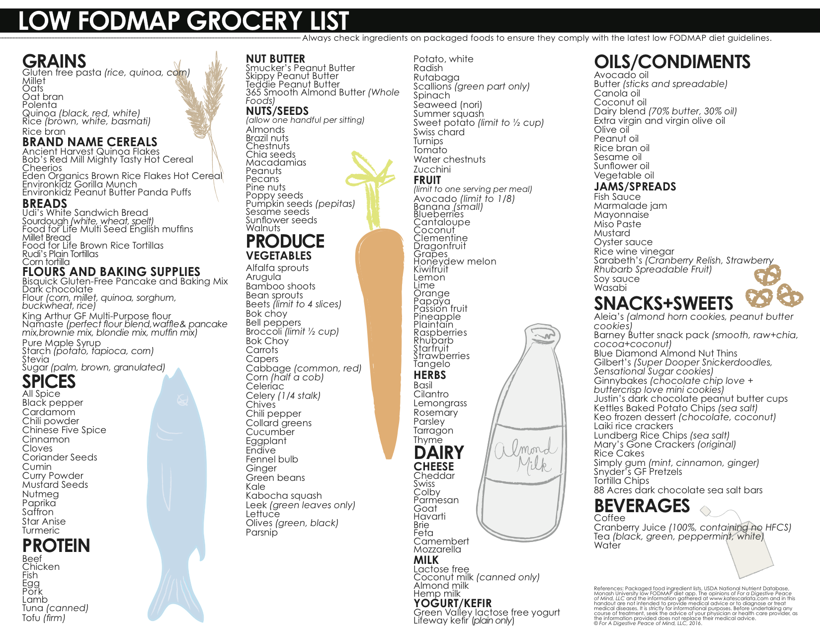Low Fodmap Grocery List Updated Low Fodmap Recipes
