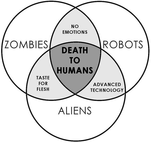 Venn Diagram Zombies Robots Aliens Library Of Wiring Diagram