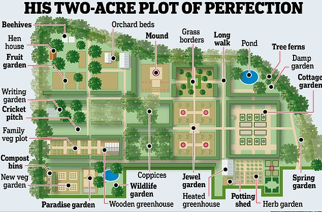 The full Monty behind Britain's bestloved garden How did he do it  is part of Longmeadow garden, Garden design plans, English garden design, Garden design, Home and garden store, Farm layout - Mail readers and Gardeners' World viewers have long admired Monty Don's garden in Herefordshire, created by the writer and TV presenter and his wife Sarah
