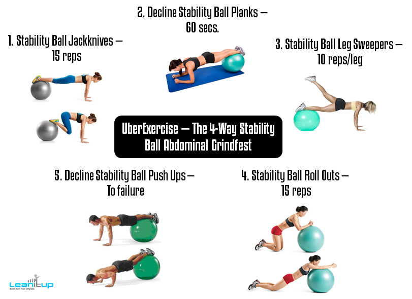 The 4-Way Stability Ball Abdominal Grindfest uses a stability ball to hit all 4 key areas of the core in one fluid circuit — including the lower abs, rectus abdominis (upper abs), transverse abdominis (inner abs), and obliques — to hand sculpt a rock-solid, well-rounded, chiseled six-pack. DO IT.