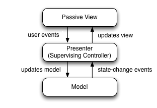Model View Presenter Gui Design Pattern Model View Presenter