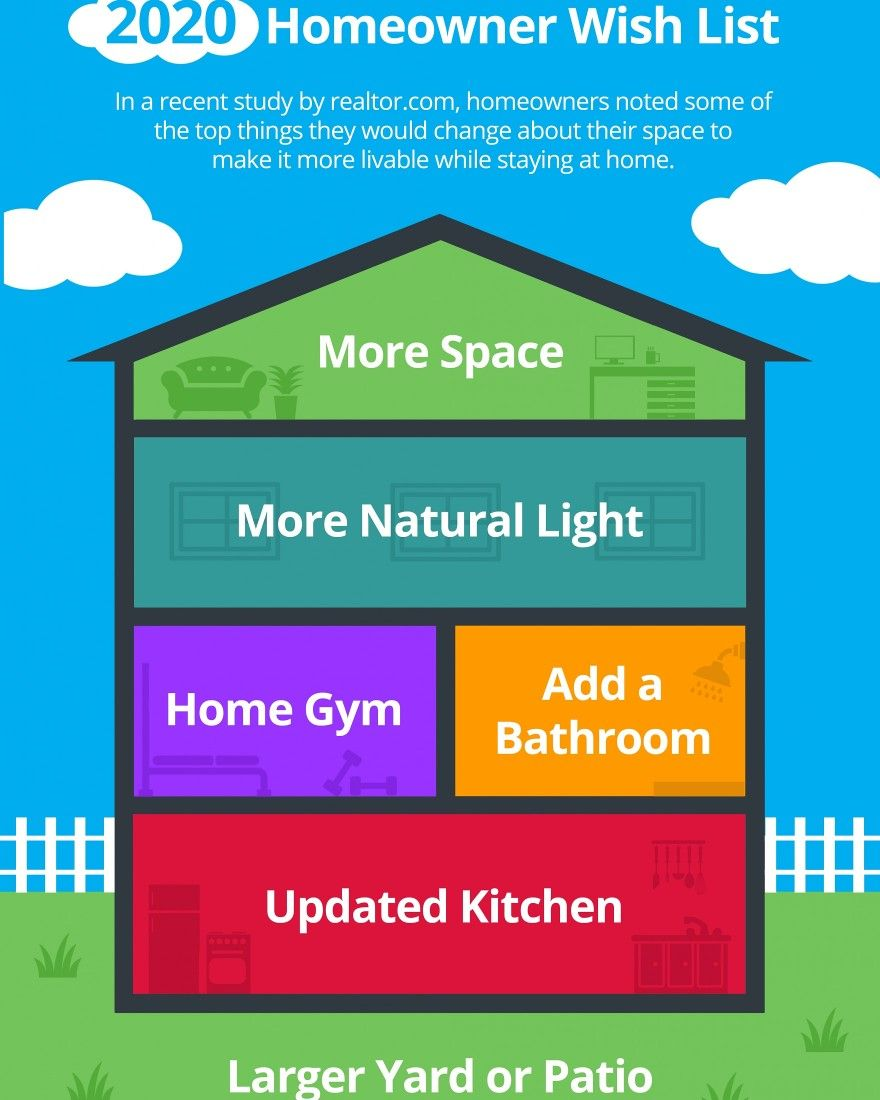Whether you are thinking of buying your first place, upgrading your space, or upsizing from your current home, these items are definitely worth considering to ensure your home is as comfortable and functional as you want it to be. #homeowner #survey #wish #wishlist #housedesign #upgrades #newbeginnings #comfort #morespace #natural #light #homegym #bathrooms #kitchen #patio #yard #features #livable #upsize #changes #thinkingahead #movingonup #firsttimehomebuyer #firsttimehomeseller #jsbxhomes