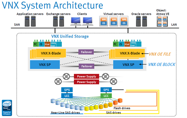 Array - emc vnx unified storage array architecture in 2019   cisco      rh   pinterest com