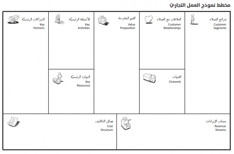 Bmc Arabic Thumb Png 9841b9ad9ce63a72d31 Business Model Canvas Business Planning Kitchen Inspiration Design