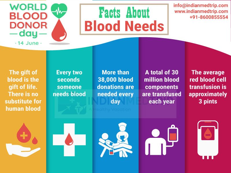 BloodDonation will cost you nothing but it will save a