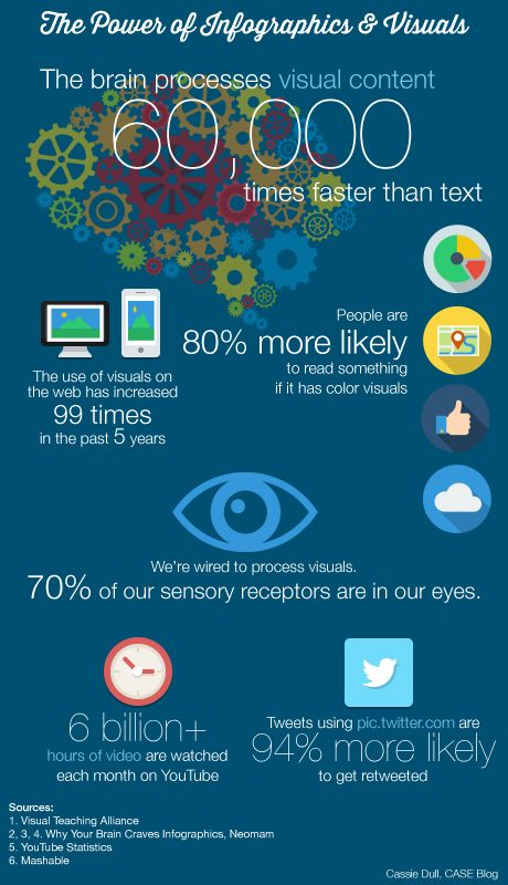 The Power of Infographics & Visuals