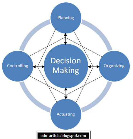 Relation Between Planning And Decision Making Decision Making Relatable How To Plan