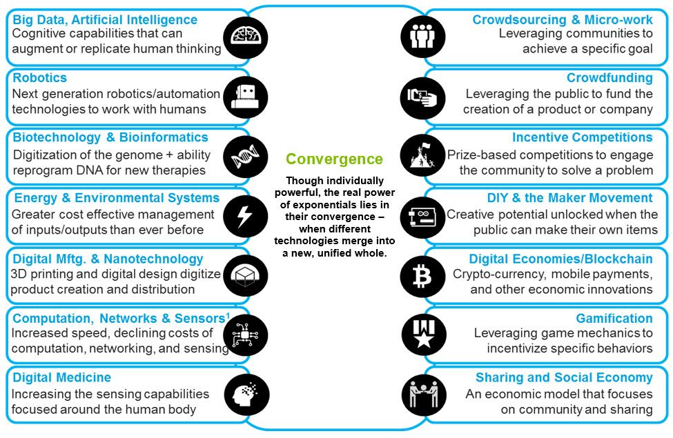 Ecosystems And Exponentials Consulting Deloitte Us Consulting Innovation Cognitive Supply Chain Specific Goals