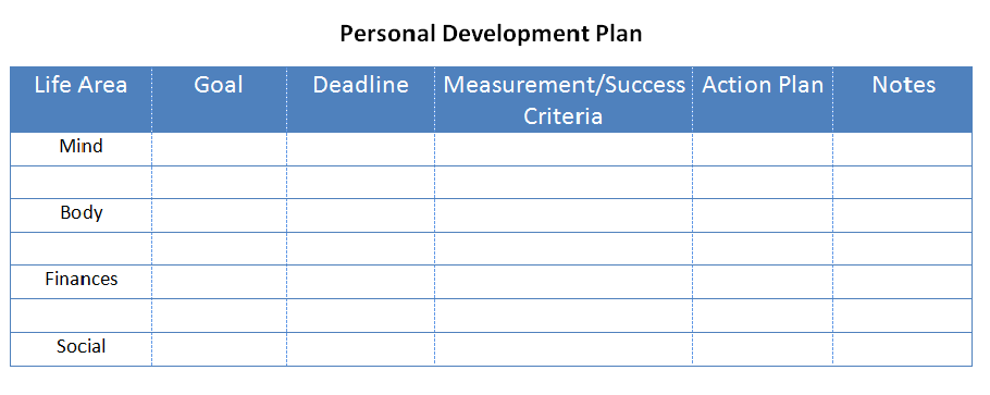1000 ideas about Personal Development Plan Example – Personal Development Portfolio Example