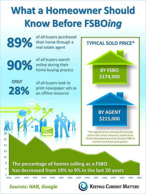 Fsbo What A Homeowner Should Know Before Ing