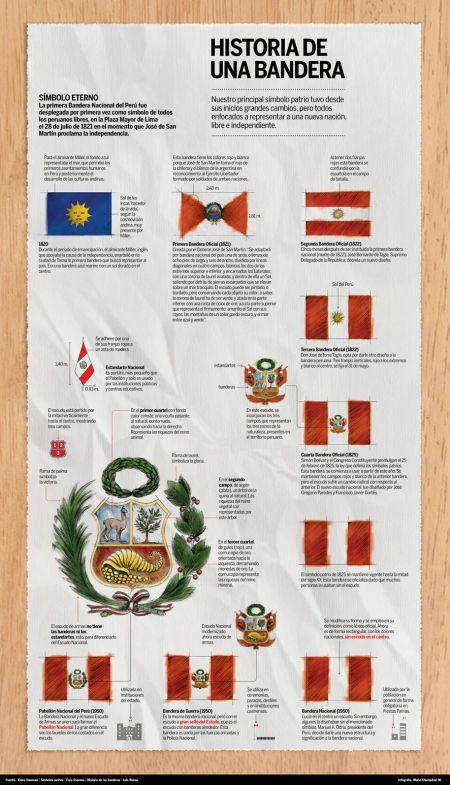 Historia de la Bandera de Perú | Día de la Bandera #Peru | Te amo ...