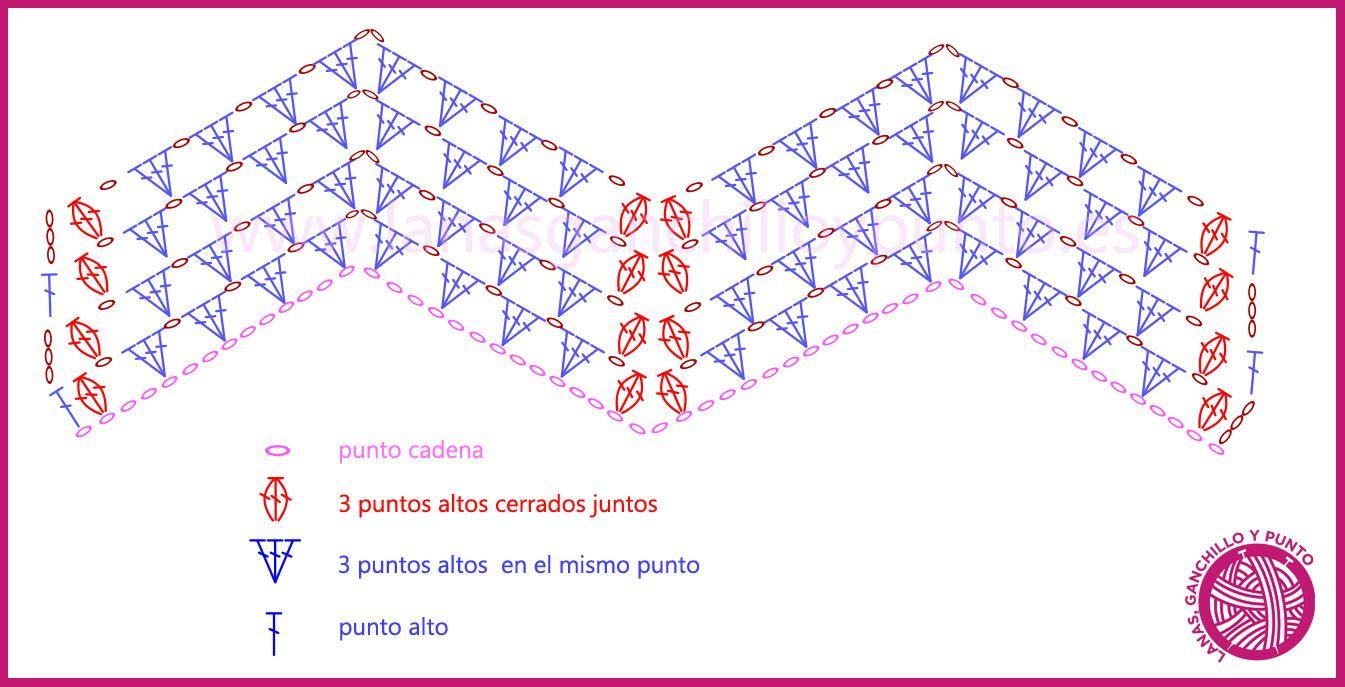 patrón manta crochet zig zag con ovillo planet de la marca fil katia ...