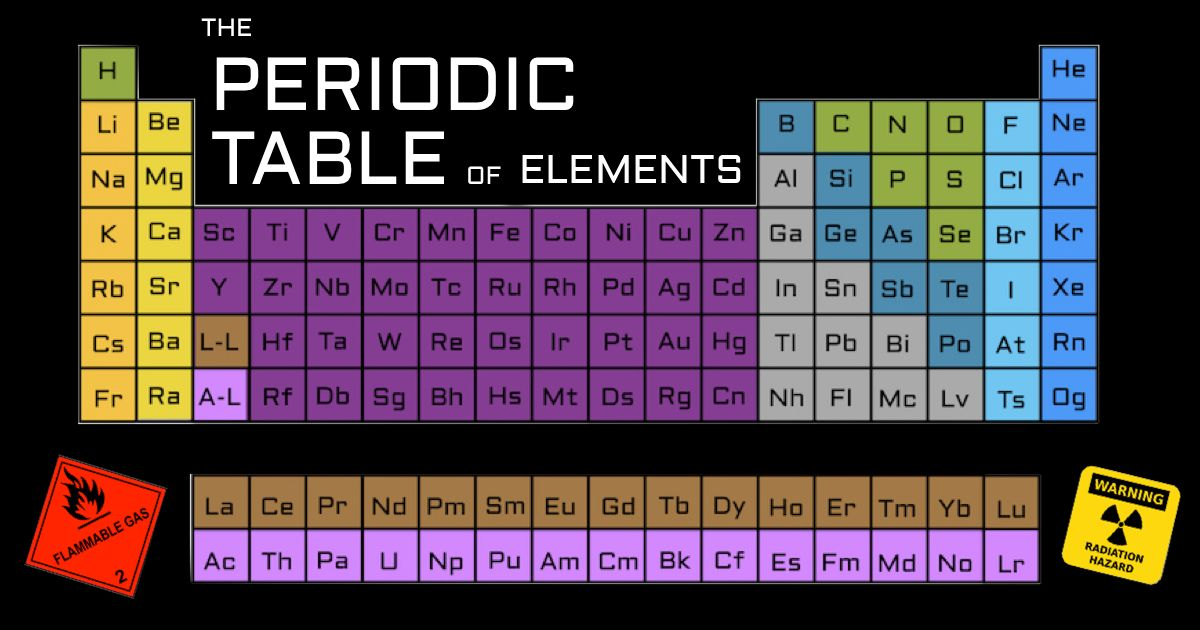 This List Will Satisfy Your Curiosities About Every Element On The