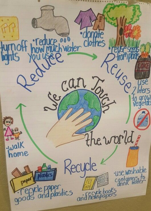 Reduce reuse recycle anchor chart also earth day or concept poster put large butcher paper at station rh pinterest