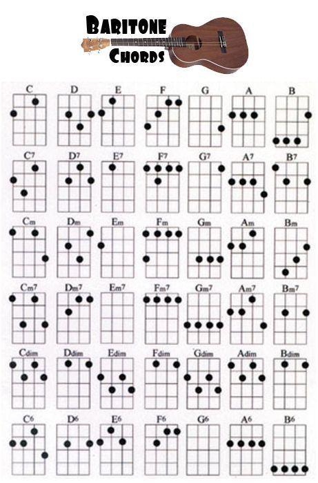 Uukulle Chord Chart Baritone Ukulele Chord Chart Ukulele Chords