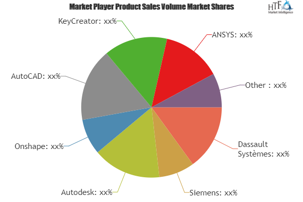 Industrial Design Software Market Is Booming Worldwide Dassault