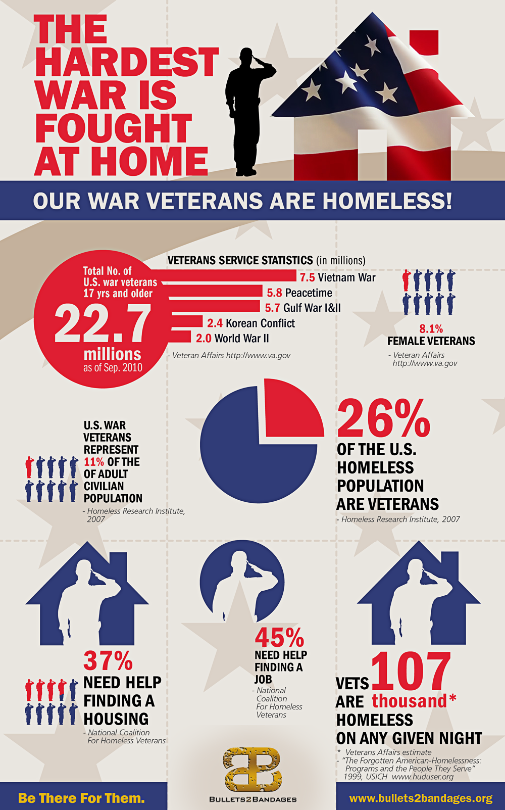 16 Memorial Day Infographics to Honor Our Veterans | Humαи ...