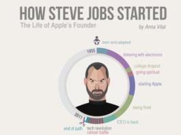 Essay on steve jobs life