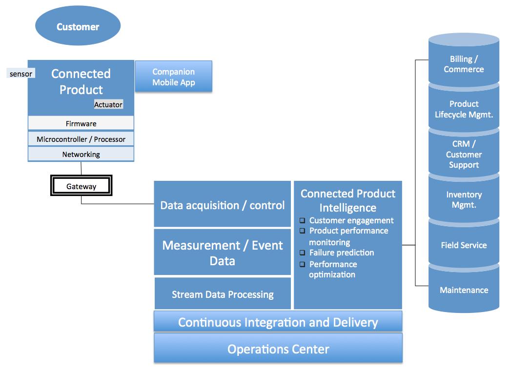 IoT Platform Comparison – Amazon Web Services vs  Google