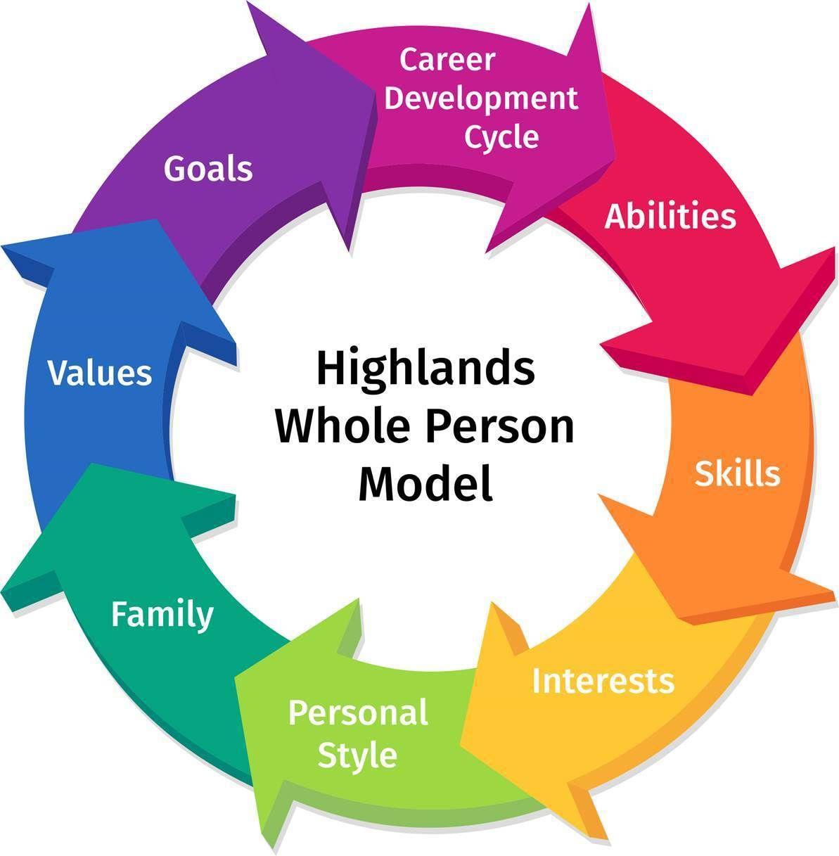 Work with Elisa Career development, Career exploration