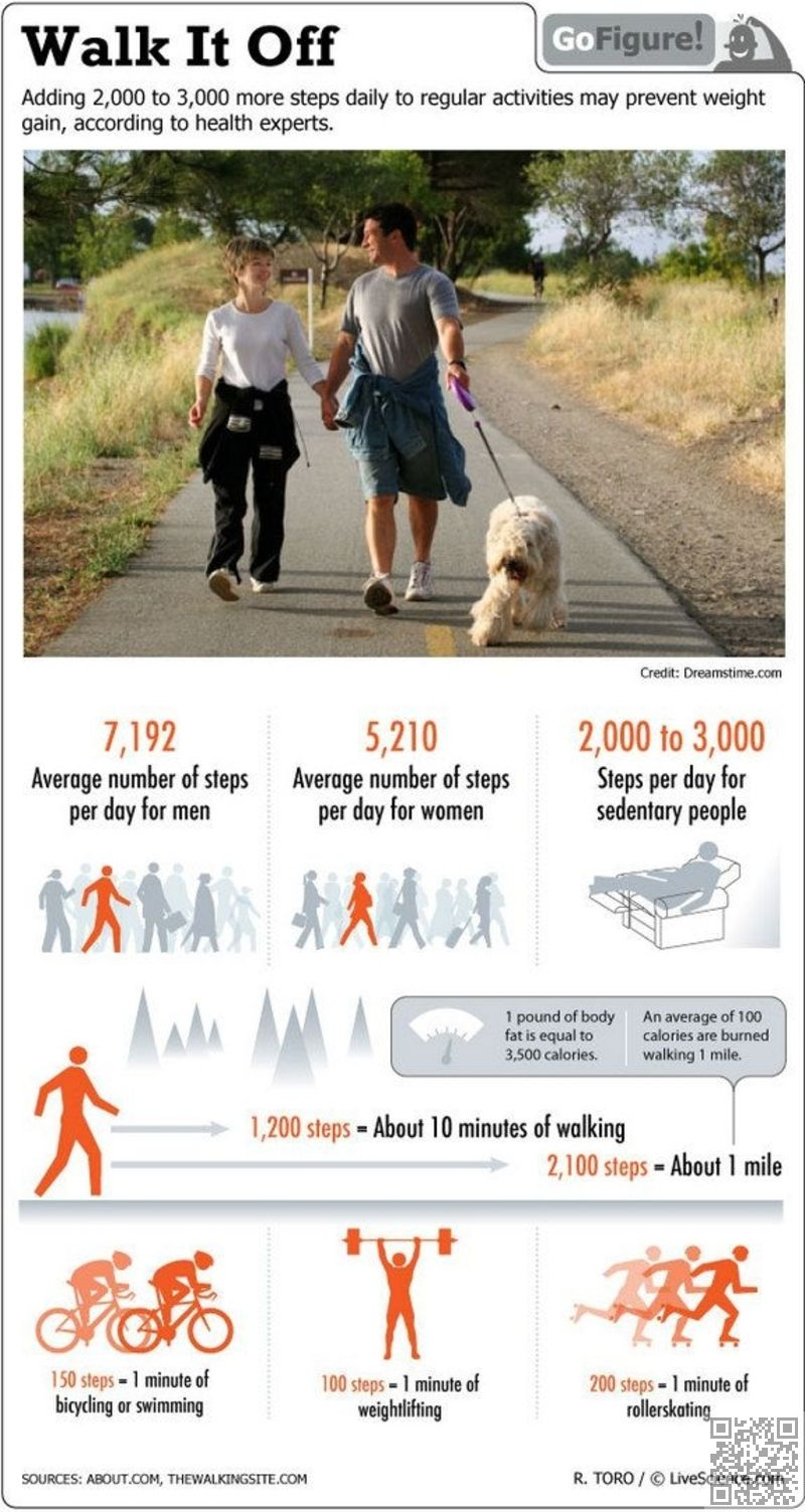 how long will it take to lose 50 pounds by walking