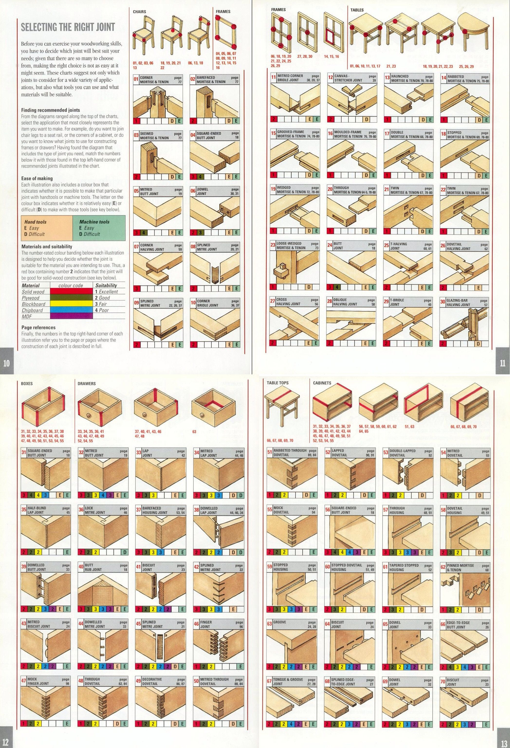 Kitchen cabinet drawer joints - Selecting The Right Joint Chairs Tables Frames Boxes Drawers And Cabinets