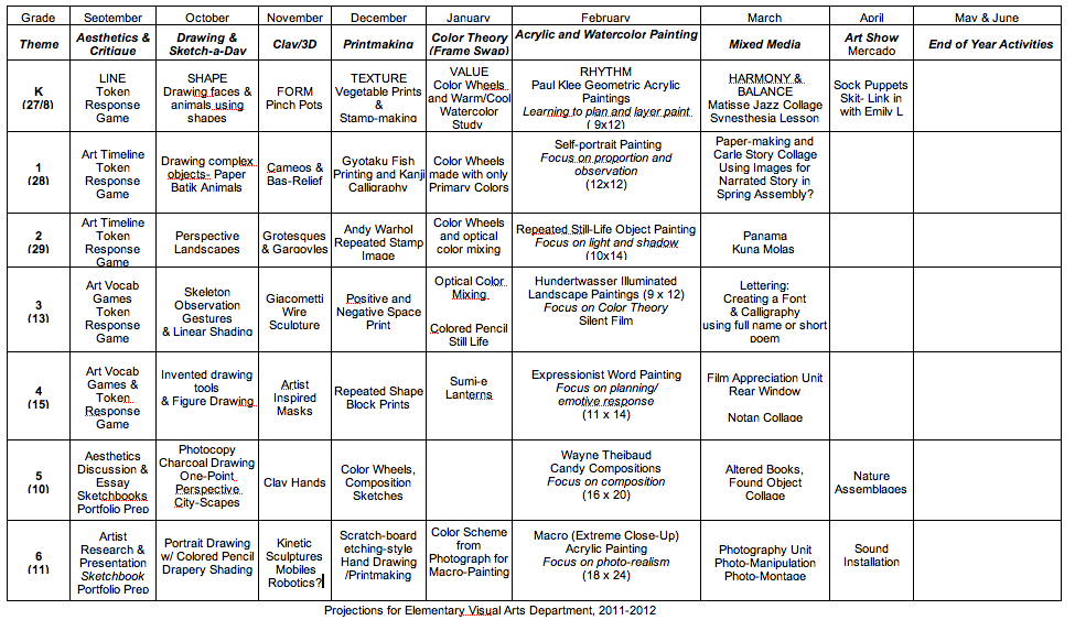 Curriculum Map Adapt For Middle School And Specialized Art Classes