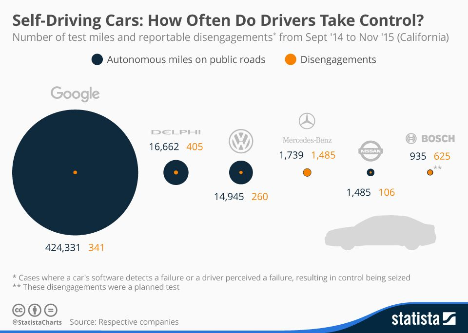 Self Driving Cars How Often Do Drivers Take Control Self
