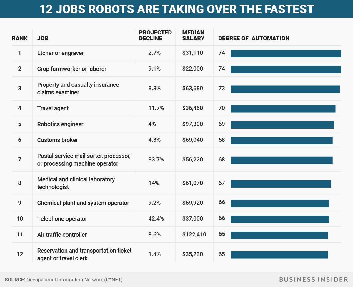 Jobs Replaced By Robots Business Insider Robotics Engineering