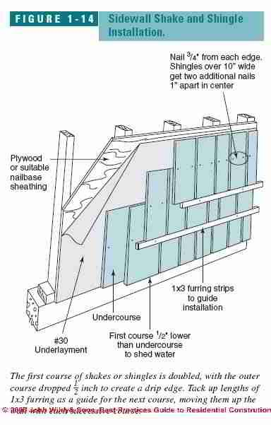 Best Figure 1 14 Sidewall Shake Shingle Installation C Wiley 640 x 480
