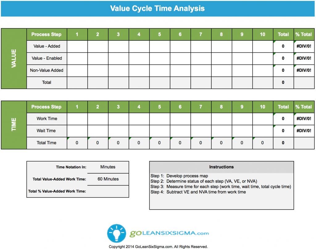 value cycle time analysis goleansixsigma com lean six sigma