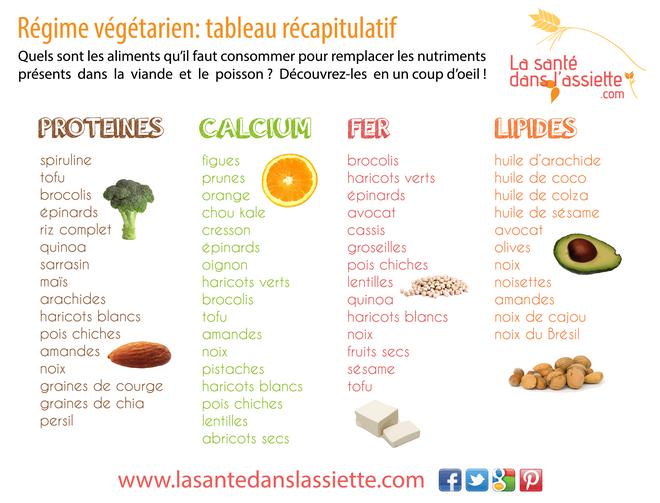 programme minceur vegetarien
