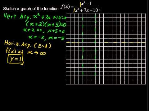 How To Sketch The Graph Of A Rational Function Rational Function
