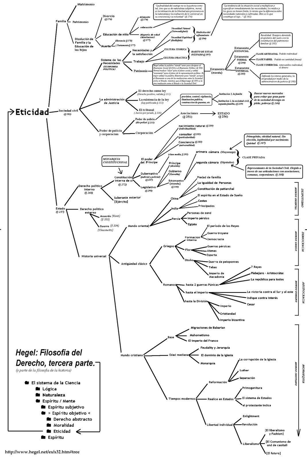 Cuadro Hegel