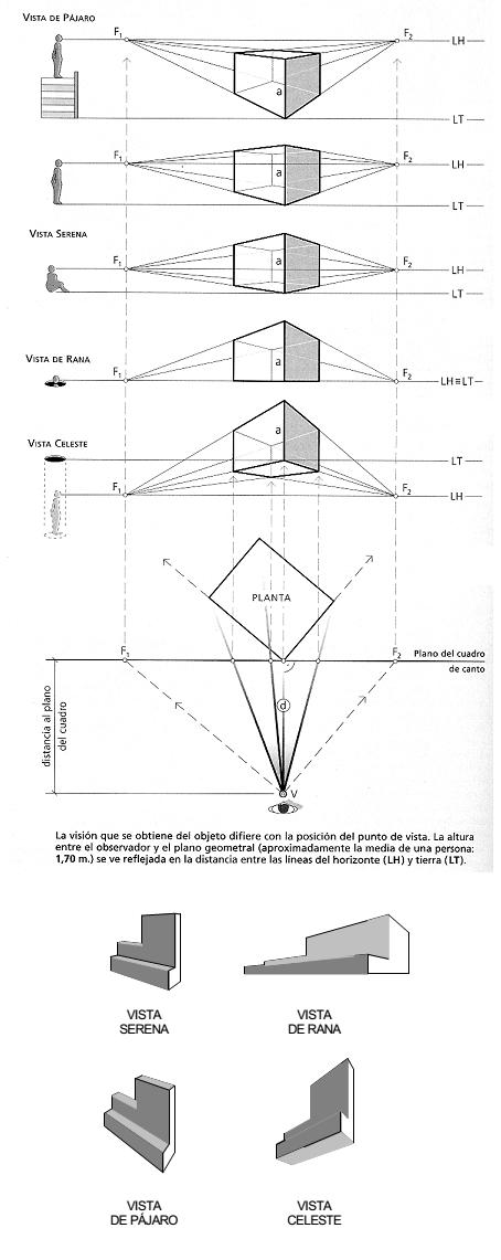 Tipos De Perspectiva Cónica En Función De La Posición Del Observador Punto De Fuga Tipos De Perspectiva Cómo Dibujar En Perspectiva