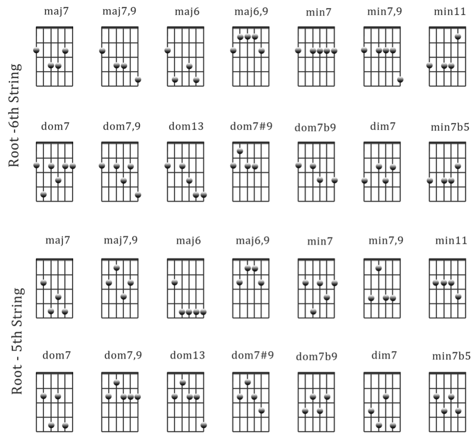 pin by molly salmonsen on music in 2019 guitar chords guitar learn guitar chords. Black Bedroom Furniture Sets. Home Design Ideas