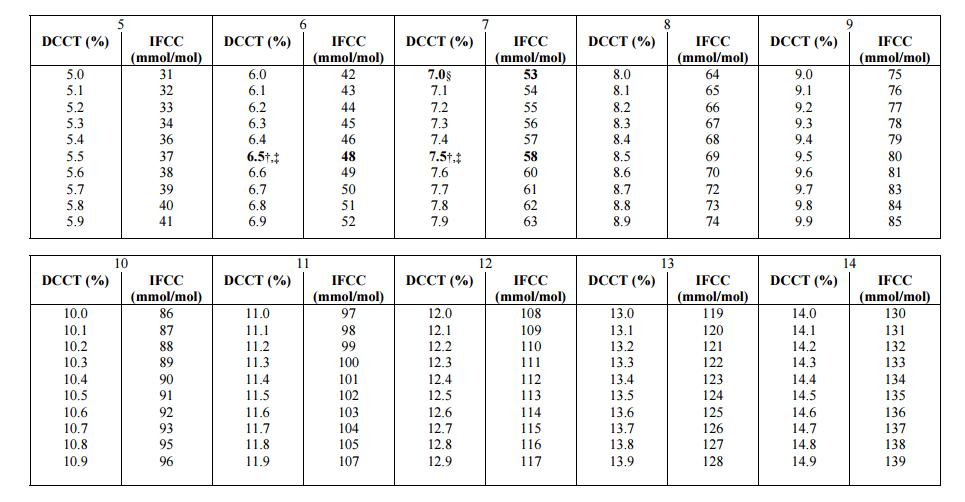 Hba1c Table Conversion Brokeasshome