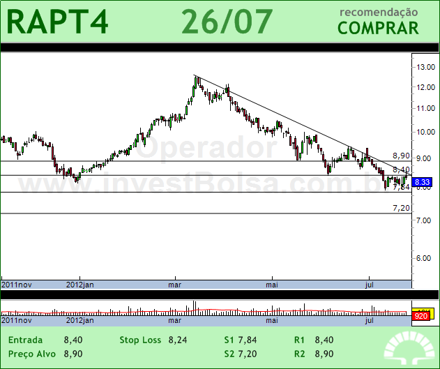 RANDON PART - RAPT4 - 26/07/2012 #RAPT4 #analises #bovespa