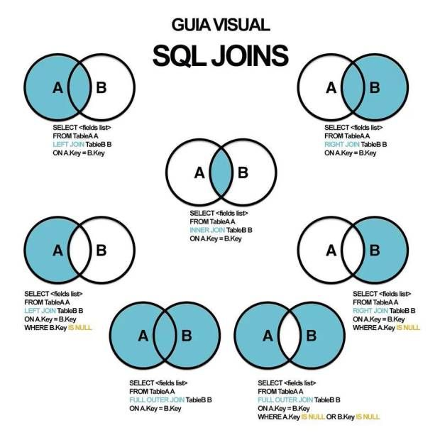 Guía visual de SQL Joins | Data Science | Sql join, Oracle