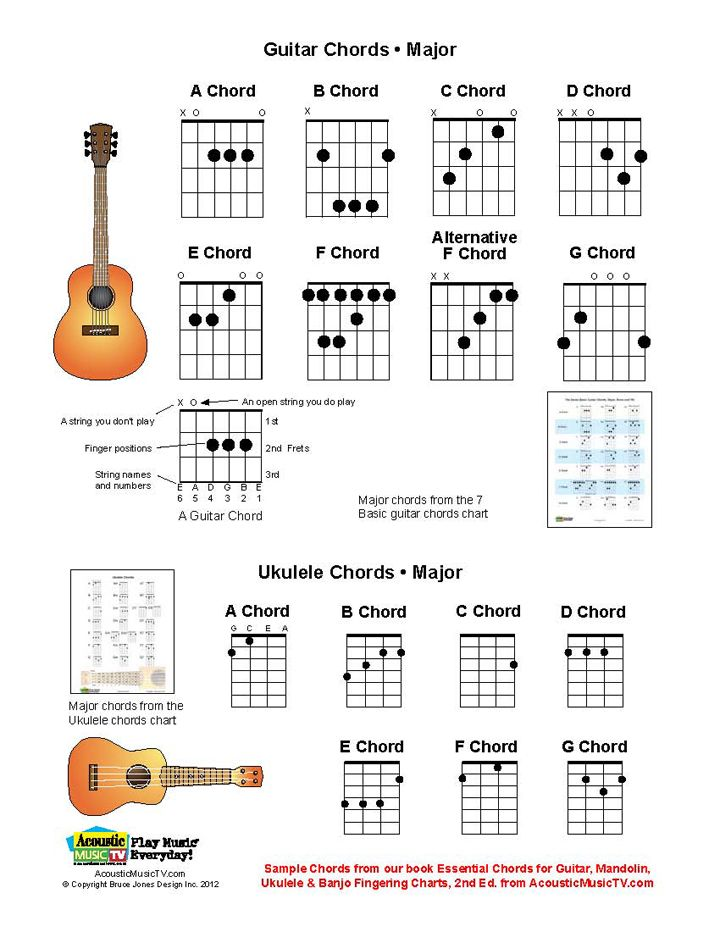 Guitar Chords To Ukulele Gallery - guitar chord chart with finger ...