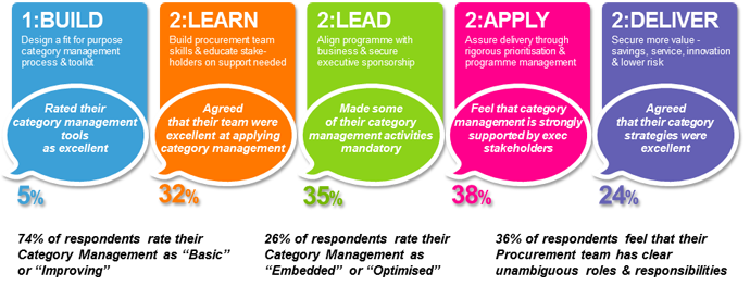 What's trending in Category Management today? | Management ...