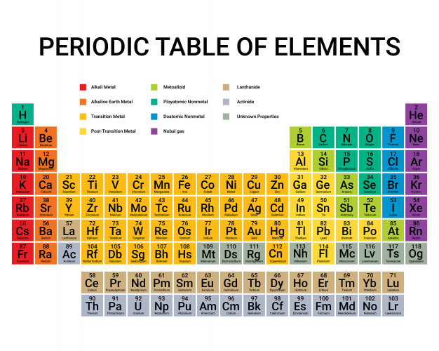 Periodic Table Elements Periodic Table Periodic Table Of The
