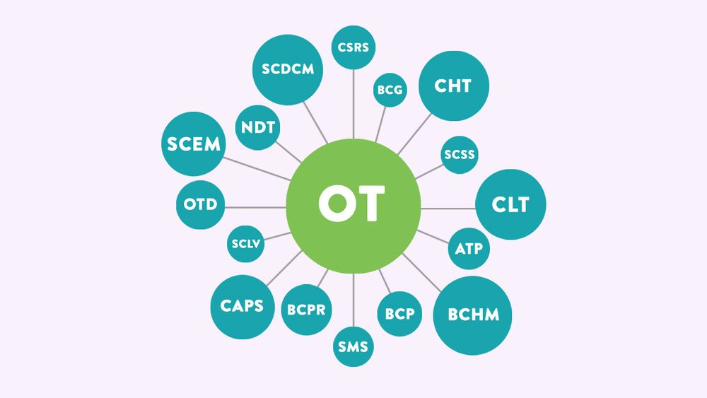 Where to Go with an OT Degree? OT Certifications and Specialties