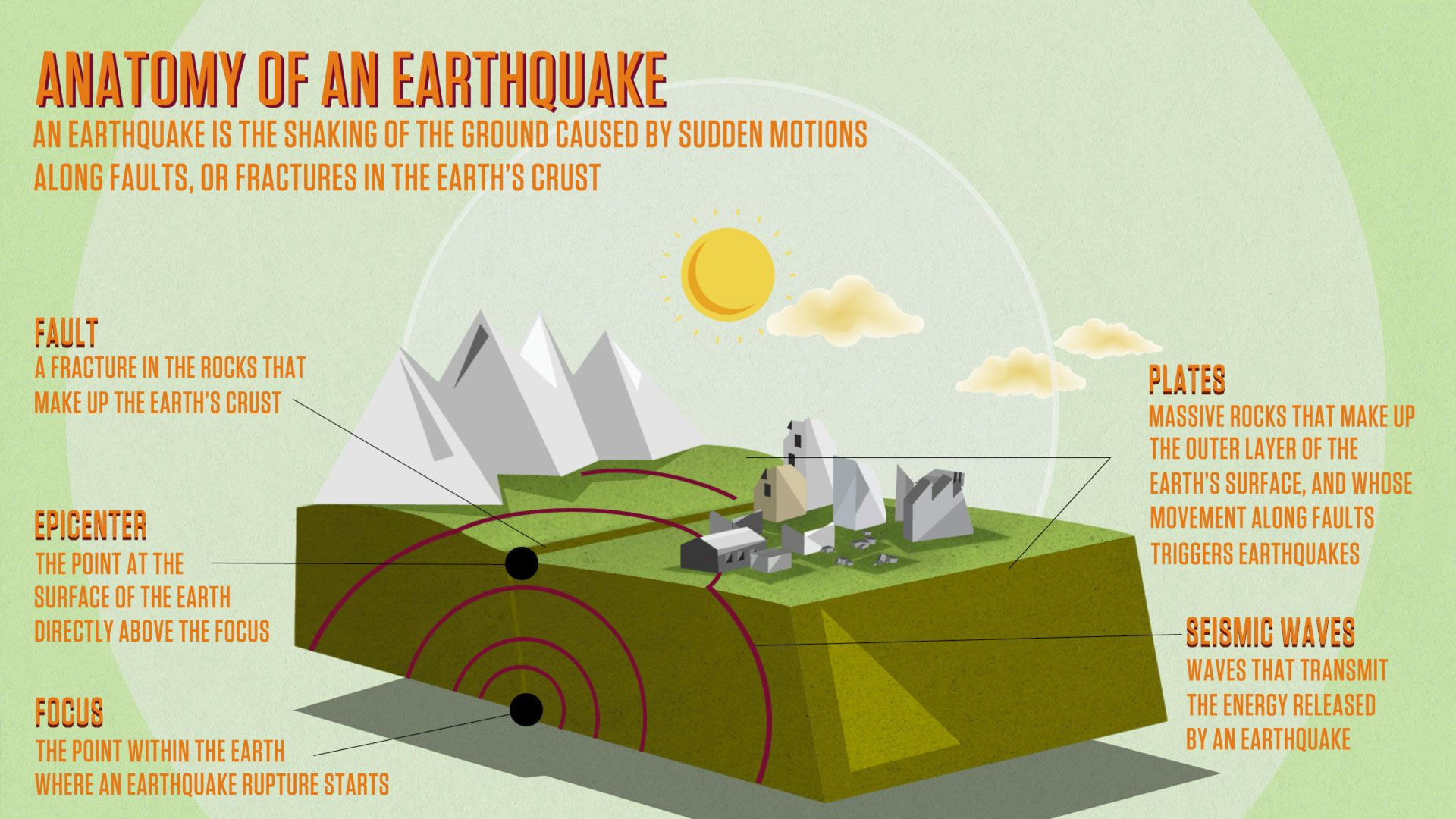 anatomy-of-an-earthquake   Natural Disaster Knowledge   Pinterest ...