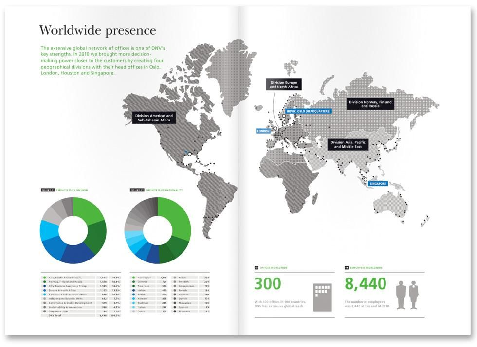 DNV Annual Report 2010 – ready to be distributed worldwide    DNV (Det Norske Veritas) is an independent foundation that helps companies worldwide to balance risk. It's not just a science, it's an art too.  In the annual report for the eventful year that was 2010, we once again wanted to present factual information – both strategic and operational – in a level-headed, solid and accessible form.