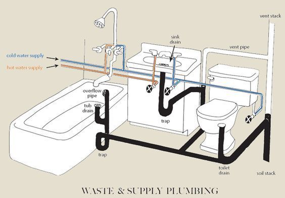 Steps On How To Do Toilet Plumbing Right Bathroom Plumbing Plumbing Installation Bathroom Layout