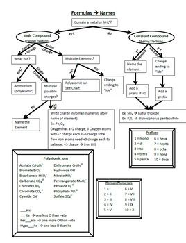 page flow chart to write names and formulas for ionic covalent chemical compounds with examples includes pdf word document easy modification also naming writing rh pinterest