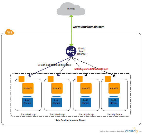 Aws architecture diagram with load balancing this is  balanced auto scaling web application cluster also aswin aswinkumarsanda on pinterest rh