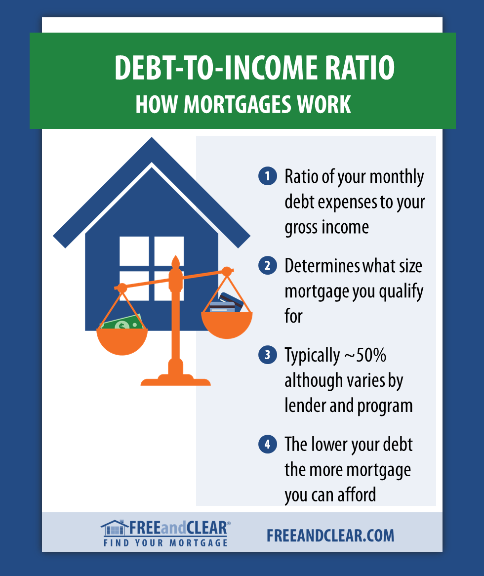 What Is The Debt To Income Ratio For A Mortgage Mortgage