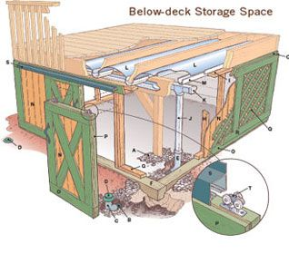 Pin By Kimberly Beury On Diy Under Decks Under Deck Storage Building A Deck